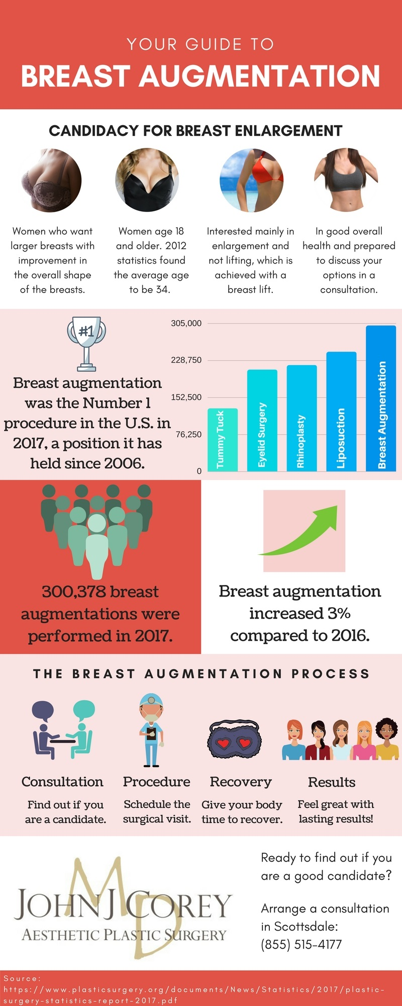 Breast augmentation statistics infographic