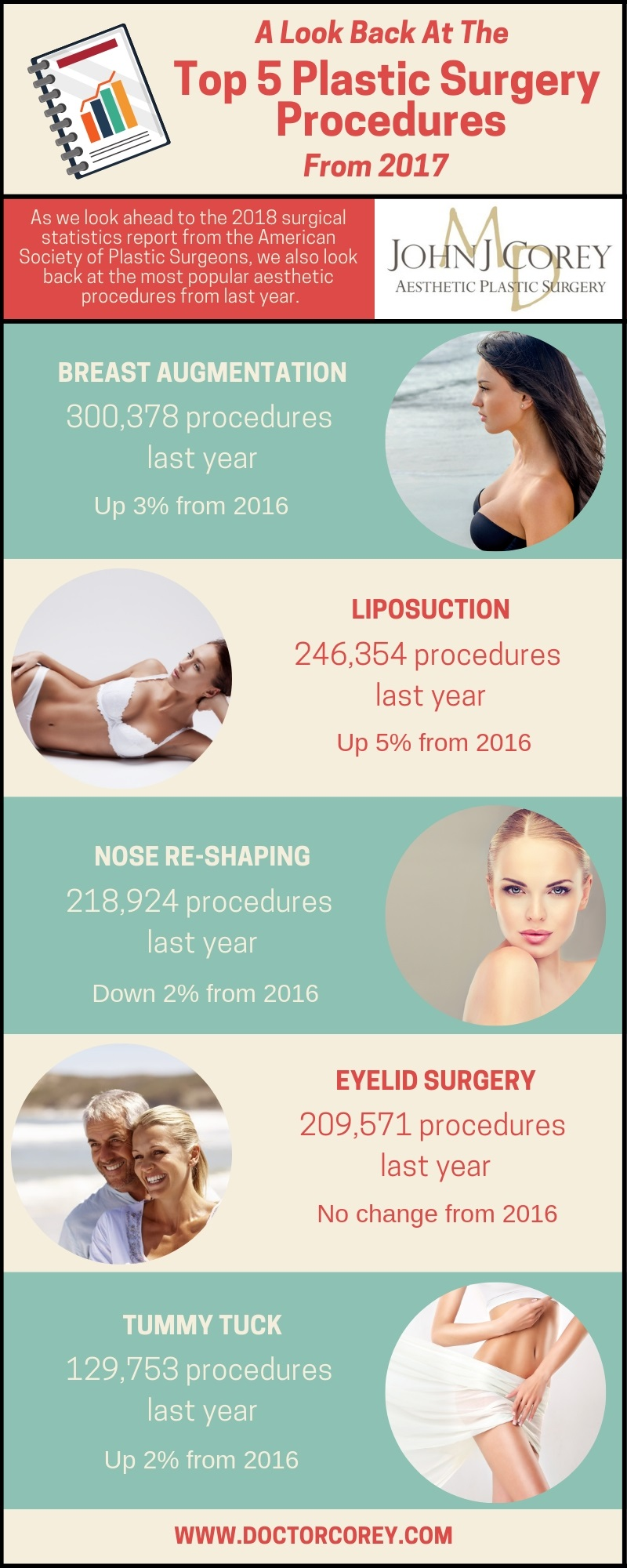 Infographic showing plastic surgery statistics at-a-glance for 2017